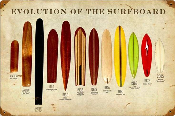 History of surfing and boards